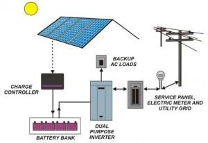 Záložny systém v prípade vyýpadku elektriny