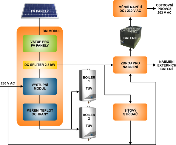 Ohrev vody - Biosuntec Solar