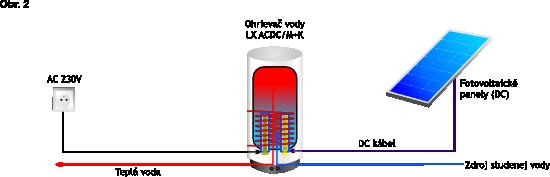 hybridný ohrev teplej vody solarnym systemom