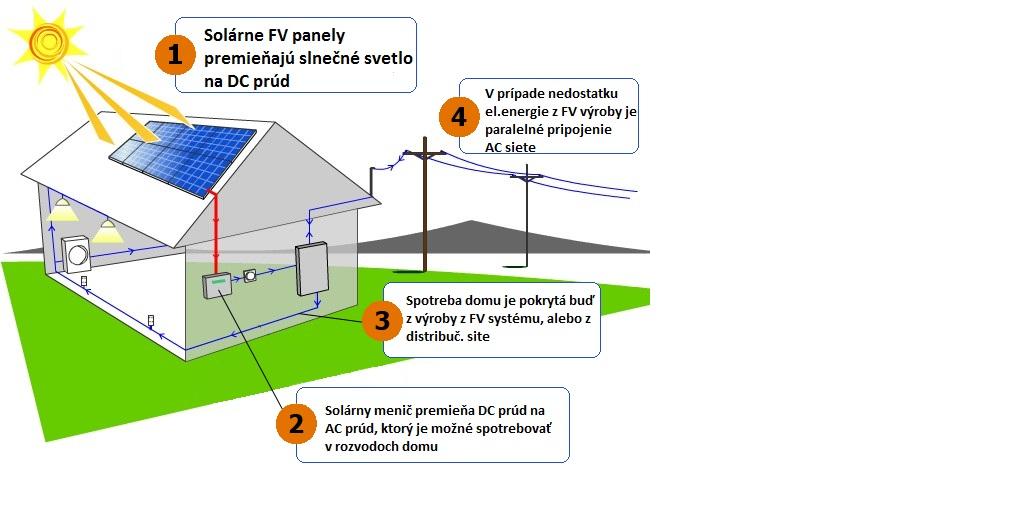 Paralelne-pripojenie-fotovoltaika. Fotovoltický solárny systém ... 10c2b2f2426