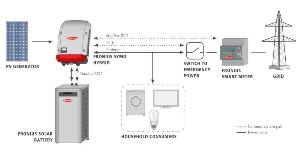 Fronius Solar Hybrid Syst 233 M Pre Uskladnenie Energie Eu Power