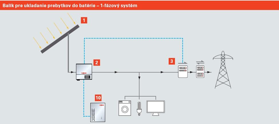Hybridný solárny systém Viessmann